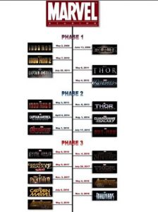 Marvel movies order