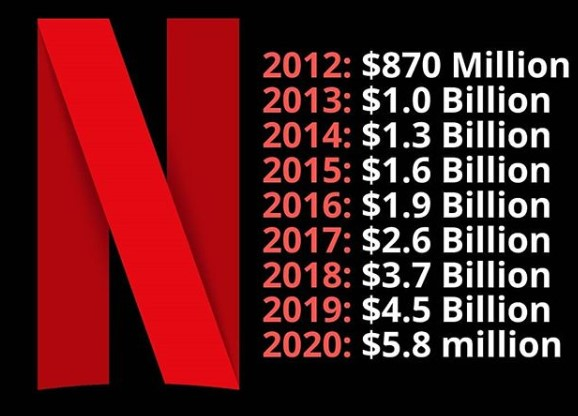 Netflix net worth